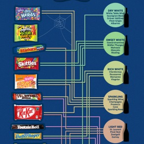 What Wine Style Pairs Best With Twix? (Infographic)